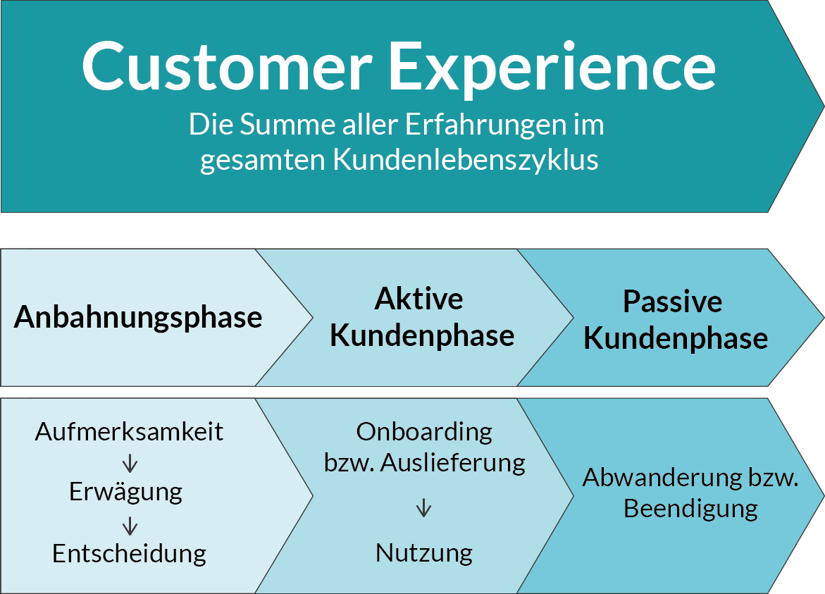 phasen-kundenlebenszyklus
